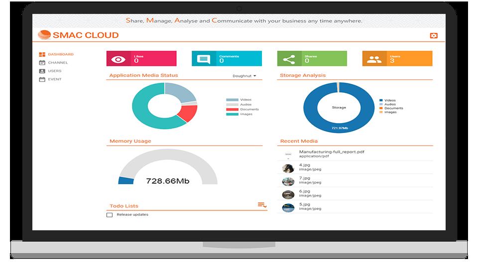 SMAC Cloud Dashbord Screen
